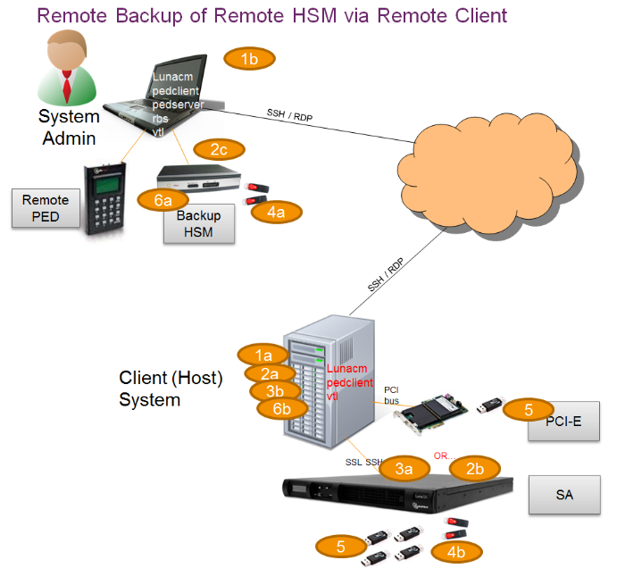 About Hsm Backup